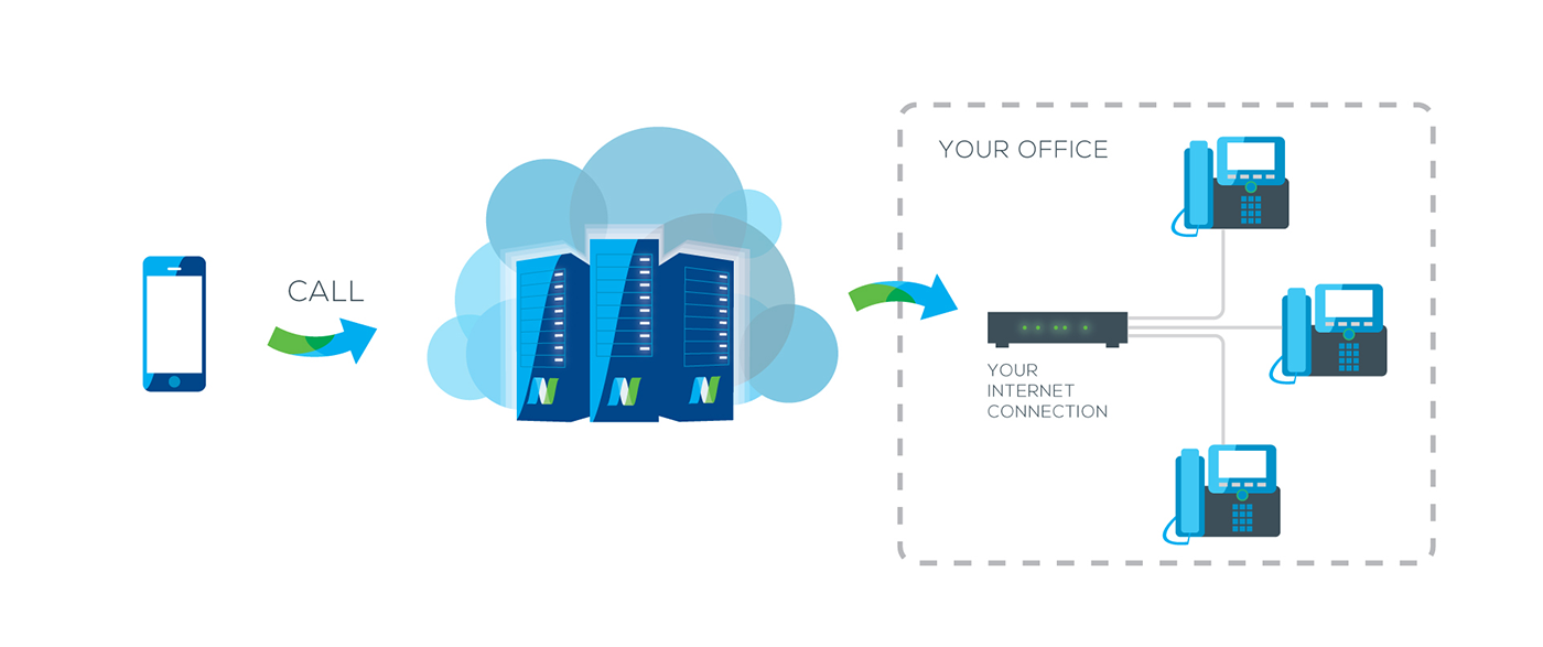 How Hosted Phone System works Voip