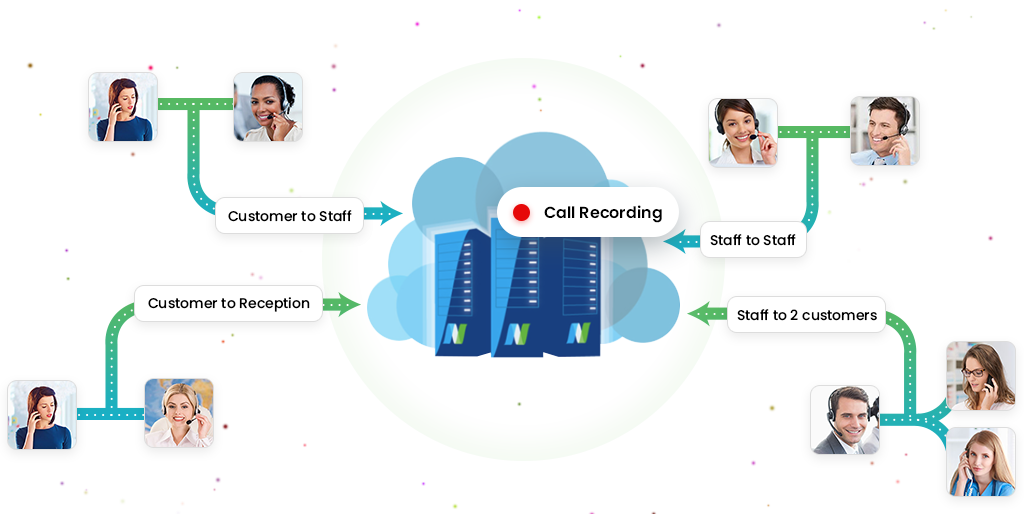 Call Recording Phone System Feature VoIP 2