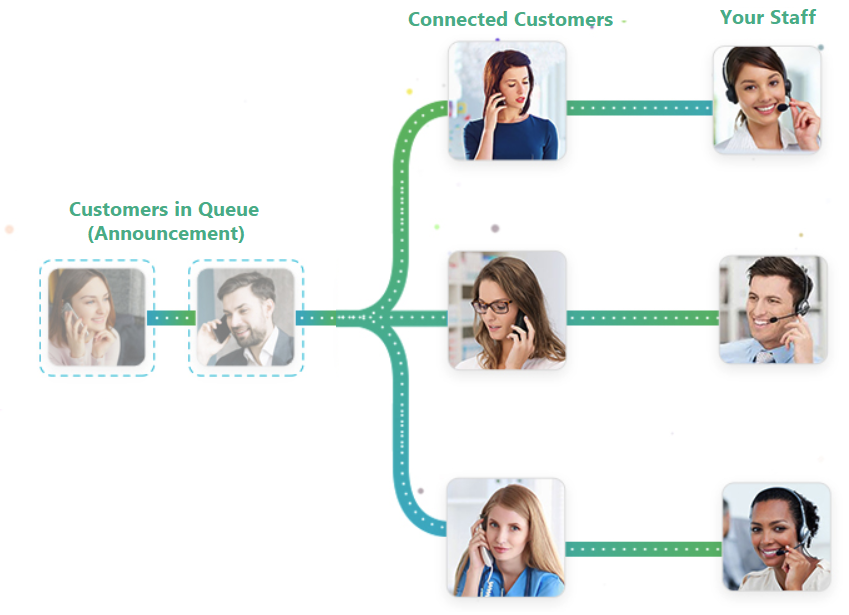 Call Queuing System for Customer Service